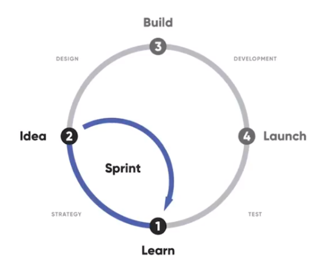 Design Sprints: From Idea To Prototype In A Week